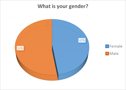 good-whiskey-passport-2016-survey-results-gender