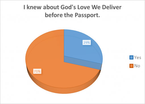 good-whiskey-passport-2016-survey-results-godslove