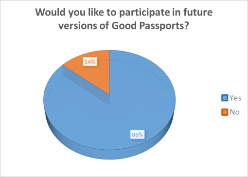 good-whiskey-passport-2016-survey-results-participate