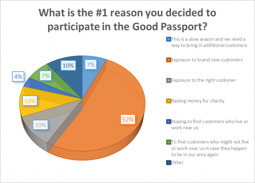 good-whiskey-passport-2016-survey-results-reason