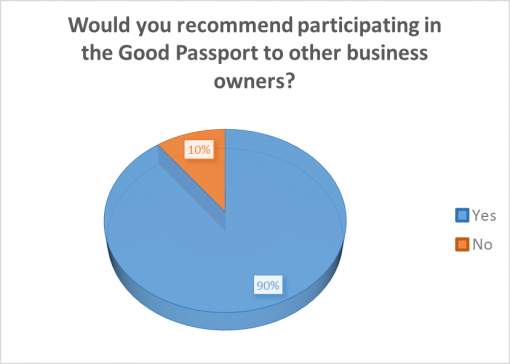 good-whiskey-passport-2016-survey-results-rec-participate