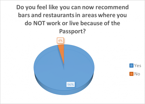 good-whiskey-passport-2016-survey-results-recomended