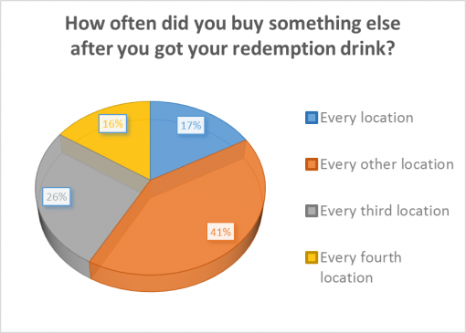 good-whiskey-passport-2016-survey-results-redemption