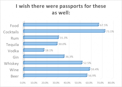 good-whiskey-passport-2016-survey-results-wish