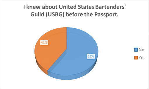 good-cocktail-passport-rochester-2016-survey-results-USBG