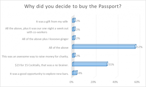good-cocktail-passport-rochester-2016-survey-results-decide