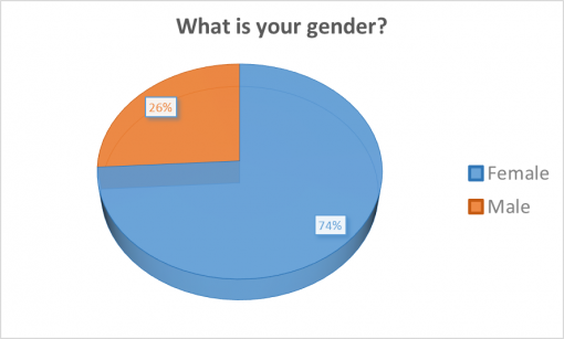 good-cocktail-passport-rochester-2016-survey-results-gender