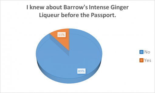 good-cocktail-passport-rochester-2016-survey-results-ginger