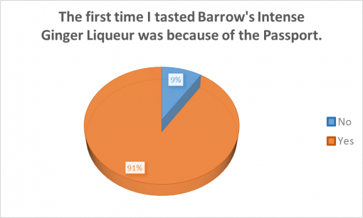 good-cocktail-passport-rochester-2016-survey-results-liquer
