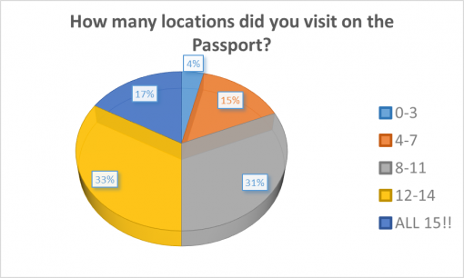good-cocktail-passport-rochester-2016-survey-results-location