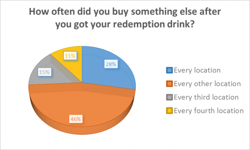 good-cocktail-passport-rochester-2016-survey-results-redemption