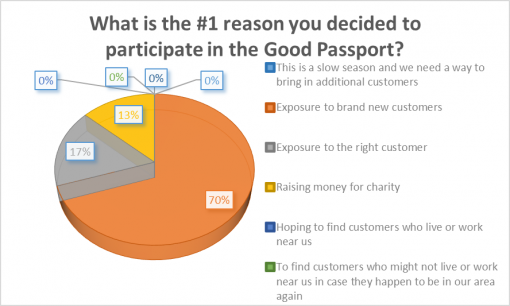 loaded-passport-2016-bar-survey-results-#1