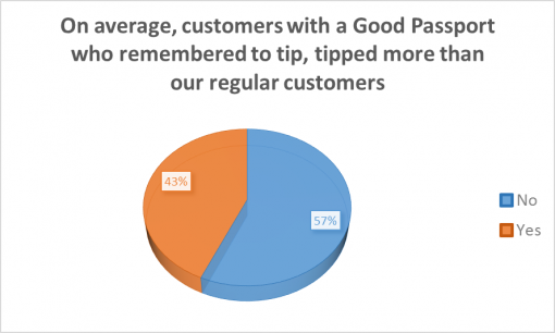 loaded-passport-2016-bar-survey-results-avarage