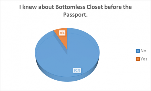 loaded-passport-2016-survey-results-Bottomless