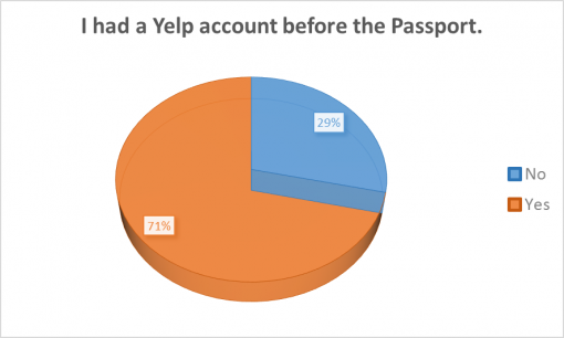 loaded-passport-2016-survey-results-Yelp