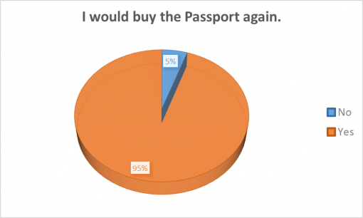 loaded-passport-2016-survey-results-again