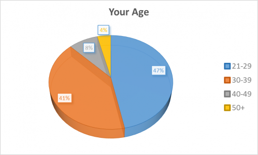 loaded-passport-2016-survey-results-age