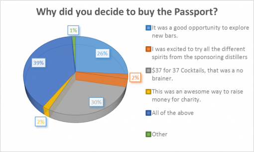 loaded-passport-2016-survey-results-decide