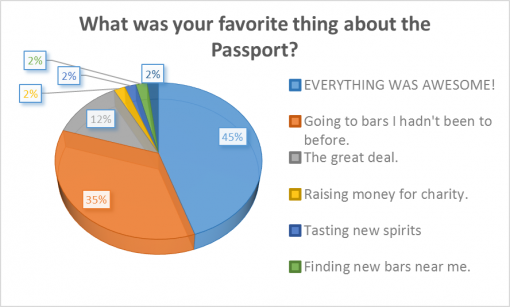 loaded-passport-2016-survey-results-favorite