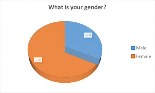 loaded-passport-2016-survey-results-gender