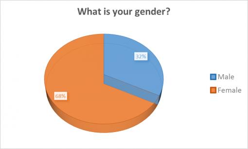 loaded-passport-2016-survey-results-gender