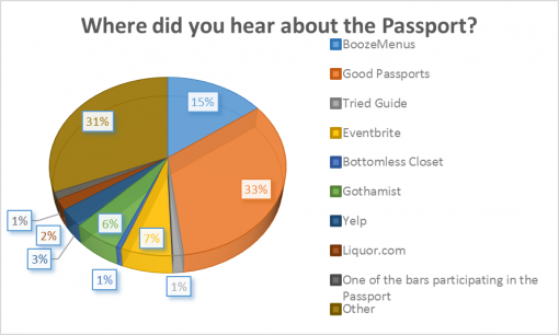 loaded-passport-2016-survey-results-hear