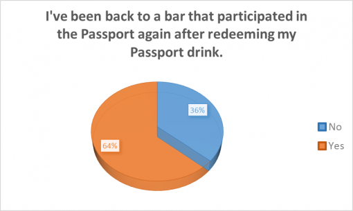 loaded-passport-2016-survey-results-participated