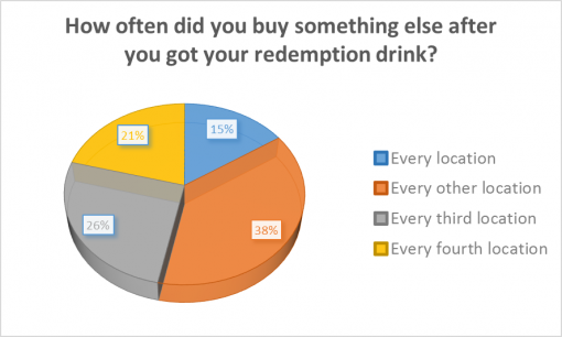 loaded-passport-2016-survey-results-redemption