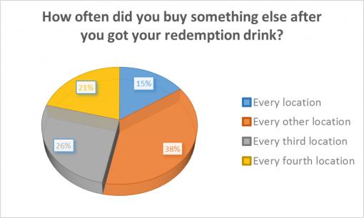 loaded-passport-2016-survey-results-redemption
