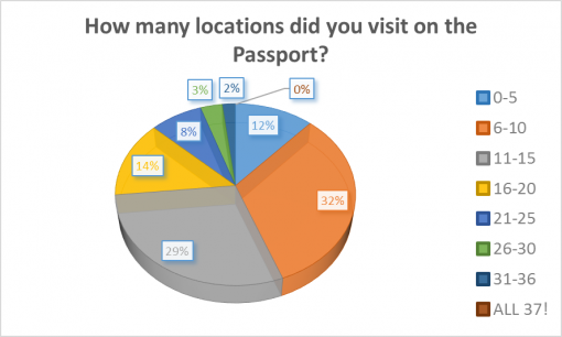 loaded-passport-2016-survey-results-visit