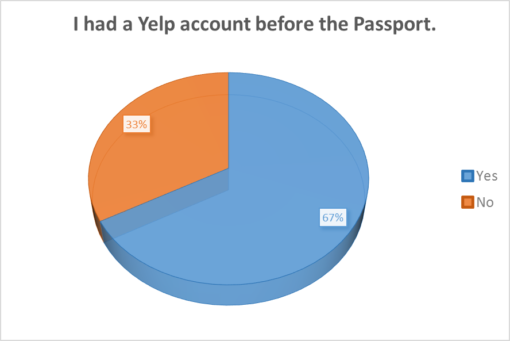 good-beer-passport-2016-survey-results-yelp