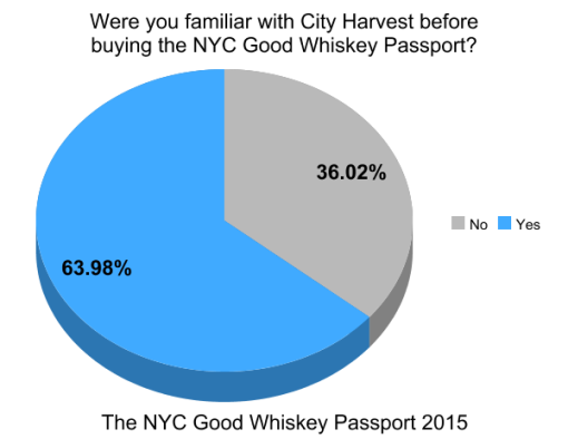 the-good-whiskey-passport-nyc-2014-survey-results (11)
