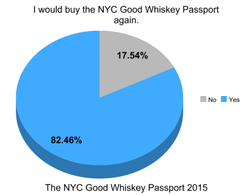 the-good-whiskey-passport-nyc-2014-survey-results (13)