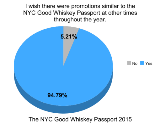the-good-whiskey-passport-nyc-2014-survey-results (14)