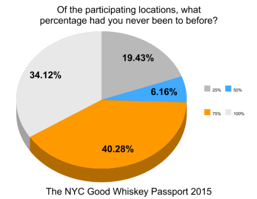 the-good-whiskey-passport-nyc-2014-survey-results