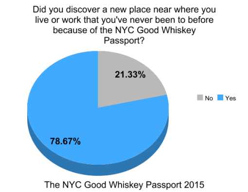 the-good-whiskey-passport-nyc-2014-survey-results (6)