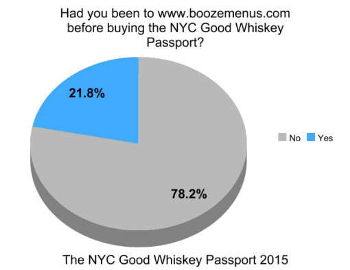 the-good-whiskey-passport-nyc-2014-survey-results (9)