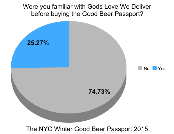 Buying Craft Beer In Nyc