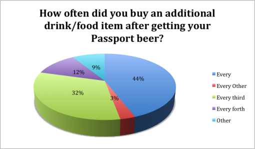 winter-good-beer-passport-boston-2015-survey-results-buy-additional