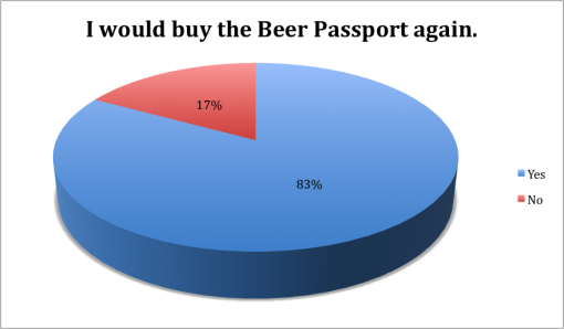 winter-good-beer-passport-boston-2015-survey-results-buy-again