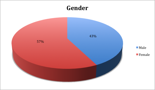 winter-good-beer-passport-boston-2015-survey-results-gender