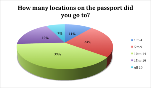 winter-good-beer-passport-boston-2015-survey-results-how-many-locations