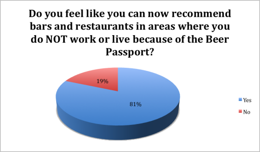 winter-good-beer-passport-boston-2015-survey-results-not-live-recommend