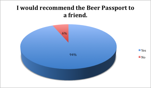 winter-good-beer-passport-boston-2015-survey-results-recommend