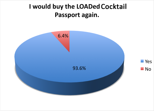 loaded-cocktail-passport-2015-survey-results-buy-again-510x367
