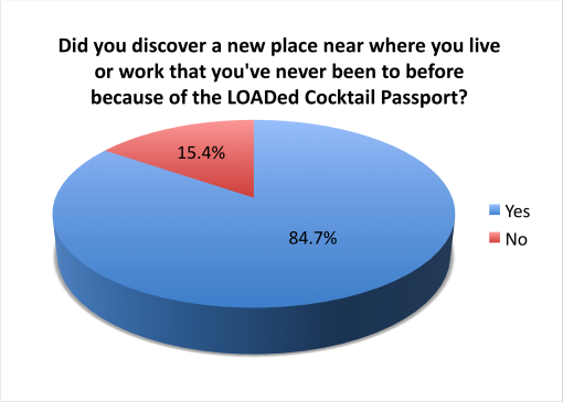 loaded-cocktail-passport-2015-survey-results-discover-new-place