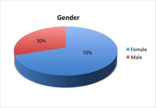 loaded-cocktail-passport-2015-survey-results-gender