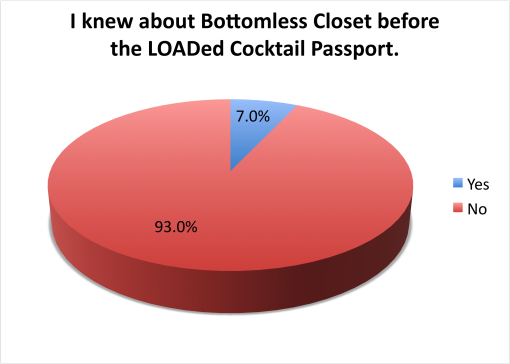 loaded-cocktail-passport-2015-survey-results-knew-about-bottomless-closet