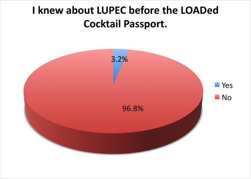 loaded-cocktail-passport-2015-survey-results-knew-about-lupec