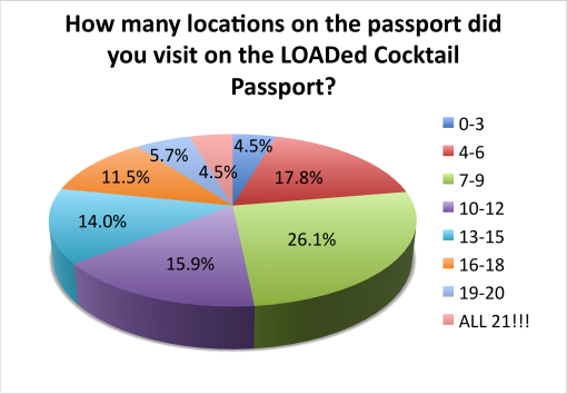 loaded-cocktail-passport-2015-survey-results-locations-visited